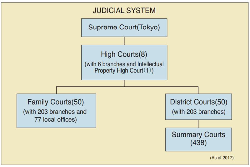 A japán bírósági rendszer felépítése
